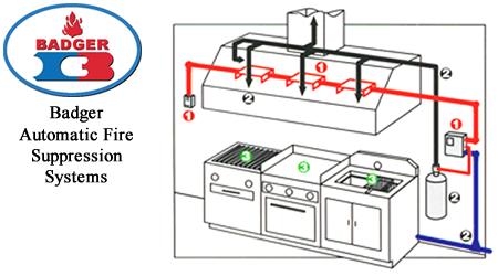 Kitchen Hood Suppression System Design Design System Examples